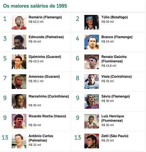 os 10 maiores salarios de jogadores do brasil 2016 os 48 maiores sal 225 rios no futebol brasileiro em 2000