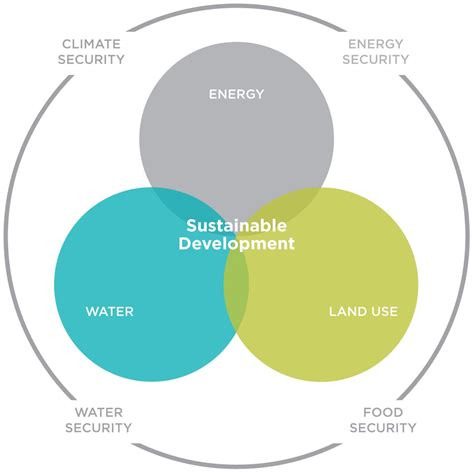 Sustainable Development what we do the gold standard