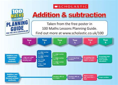 100 lessons national curriculum maths years 1 6 100 maths lessons for the new curriculum planning guide national curriculum curriculum and math