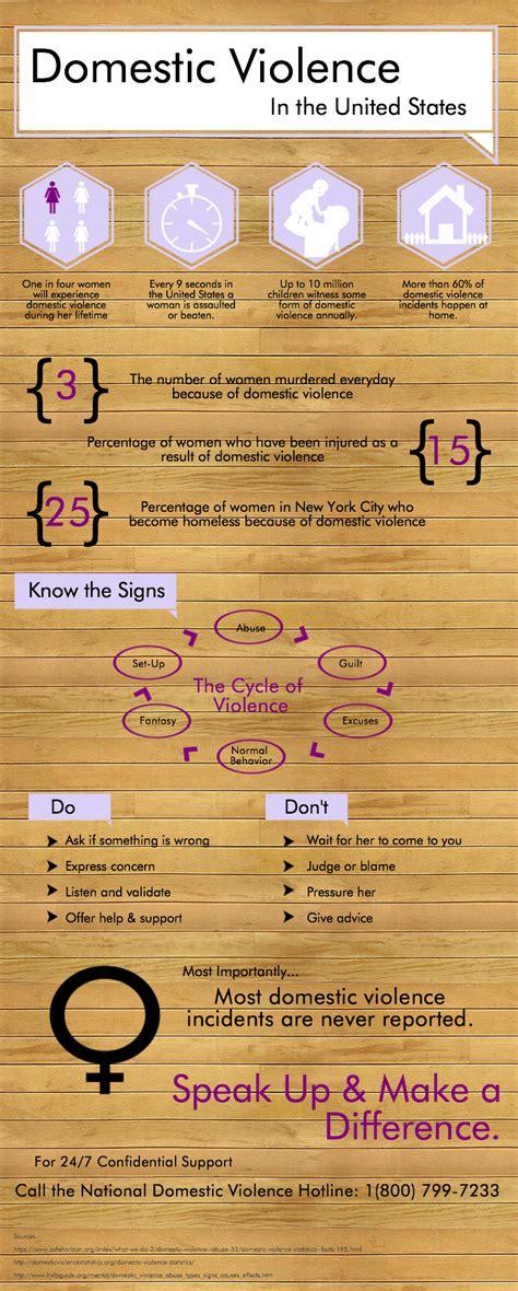 domestic violence statistics domestic violence statistics les femmes