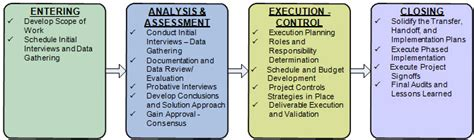 project management recovering distressed projects