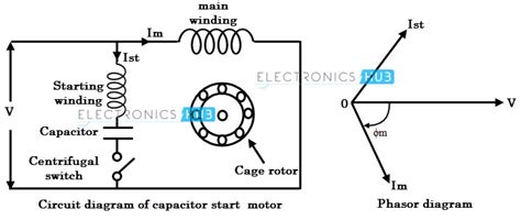 capacitor start induction run motor operation types of single phase induction motors