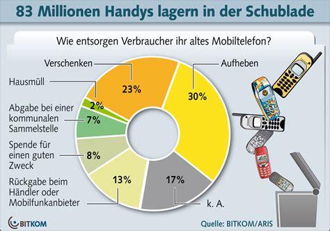 ab wann gibt es kindergeld in deutschland bitkom lehnt pfand auf handys ab mobilfunkszene de