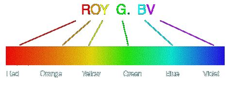 what is the order of colors with increasing temperature the electromagnetic spectrum