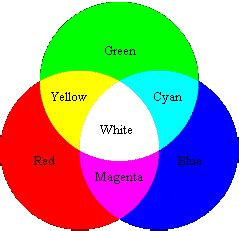 what are the 3 primary colors primary colors of light i this because it confuses