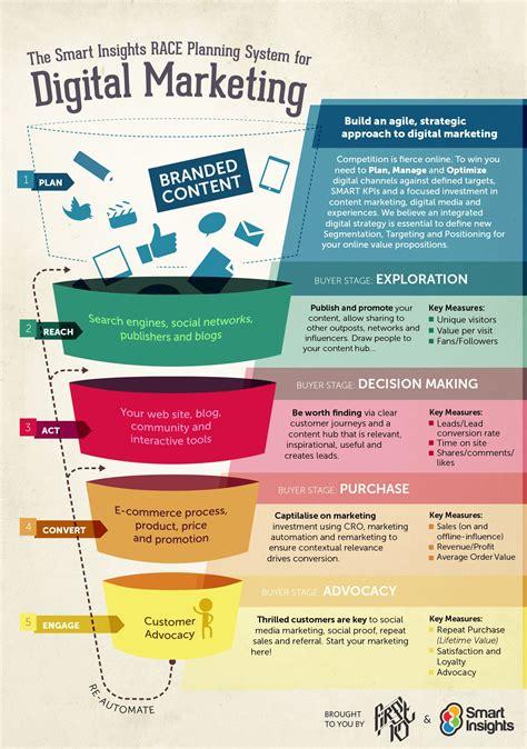 9 Digital Marketing Plan Exles Pdf Digital Marketing Strategy Template