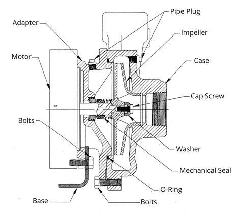 centrifugal diagram mepco centrifugal pumps