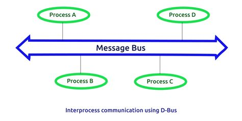 qt tutorial dbus d bus tutorial softprayog