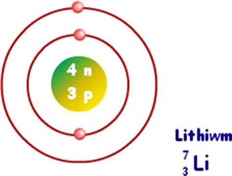 lithium atom diagram atomic structure structure of an atom chemistry