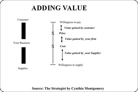 How To Add Value To How To Add Value So That Your Business Matters