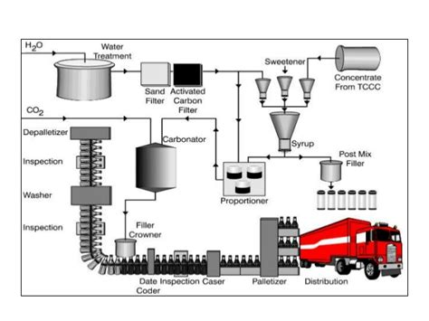 product layout coca cola pom ppt