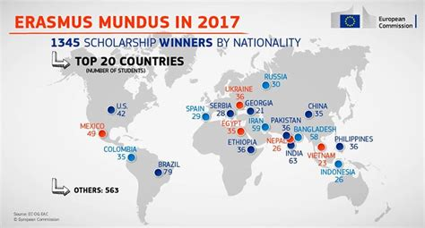Mba Erasmus Mundus Scholarship by European Scholarships Indian Students Among