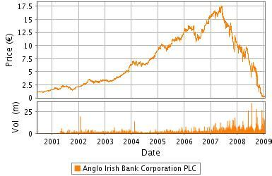 bank of ireland price shares by 33 6 in 2013 iseq index back to