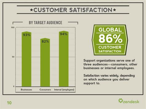 customer satisfaction by target audience