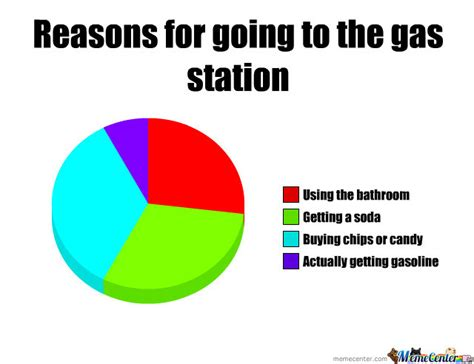 Gas Station Meme - reasons for going to the gas station by memerandomness