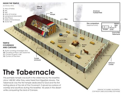 tabernacle floor plan meaning of tabernacle of moses