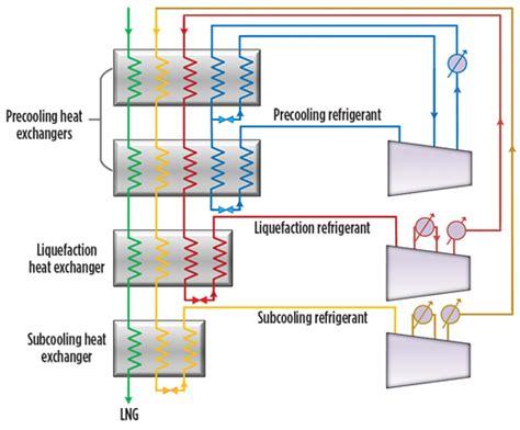 lng process flow diagram pdf lng process flow diagram pdf 28 images lng process