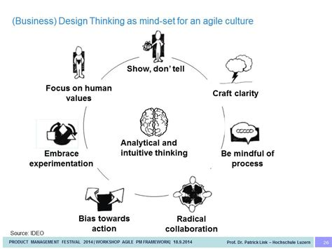 design thinking mindsets business design thinking