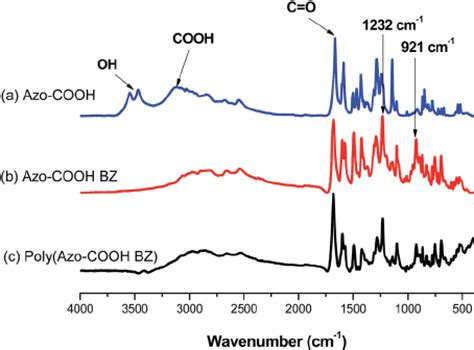 coo h figure fig 3 ftir spectra of a azo cooh b azo cooh bz and