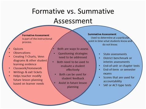 formative assessment strategies the 25 best exles of summative assessment ideas on