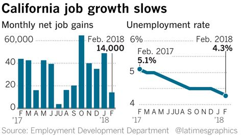 Cal State Mba Employment Stistica by California Unemployment Rate Falls To Record Low Of 4 3