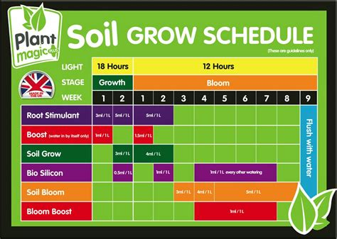 coco xxi schedule complete nutrient schedules page 9 nutrients and