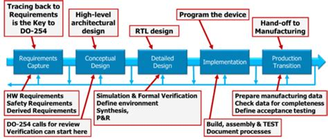design for manufacturing review safety critical verification in do 254 171 verification