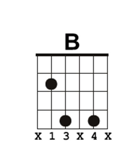 How To Play A B Chord On Guitar