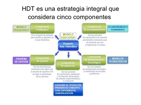 esquema hdt que es hdt hdt present power point