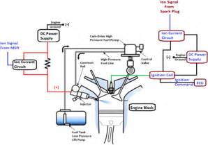Fuel System Of Petrol Engine Pdf Multisensing Fuel Injector In Turbocharged Gasoline Direct