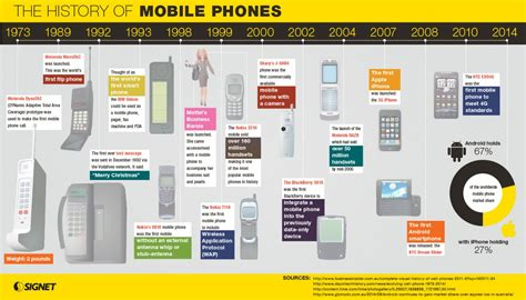 e mobile phones mobile marketing due to evolution of mobile phones and