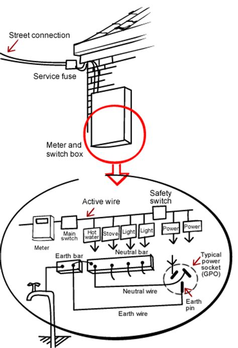 house wiring earthing diagram wiring diagram schemes