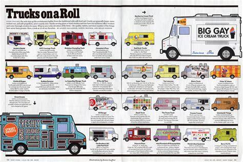 food truck design pdf tout plaquer pour un food truck les gourmands 2 0