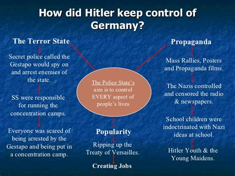 How Of Terror And Ss