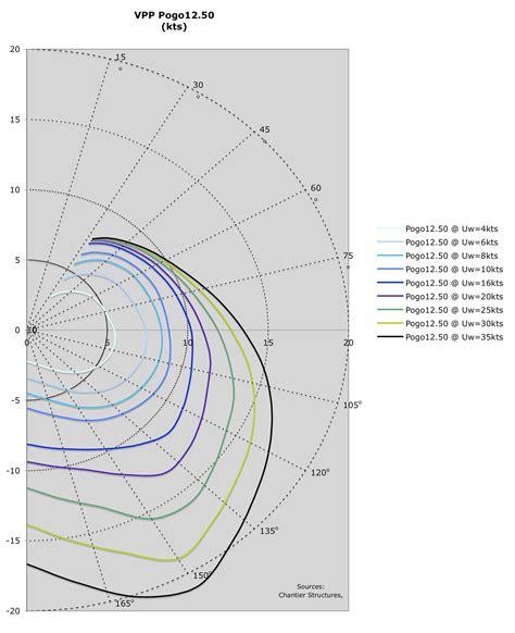 catamaran polar diagram why do catamarans motor nearly 100 page 37 cruisers