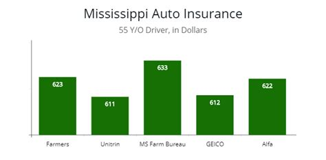 Cheap Car Insurance Jackson Ms by Mississippi Car Insurance Regulations Autoinsuresavings Org