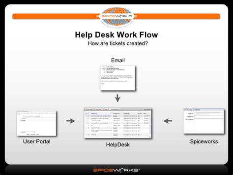 world cus help desk cherwell service desk service desk dashboard design