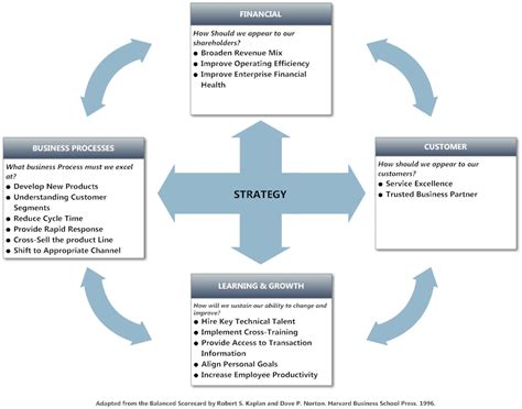 balanced scorecard templates balanced scorecard exle strategy tool balanced