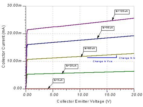 bipolar transistor gain vs temperature get started