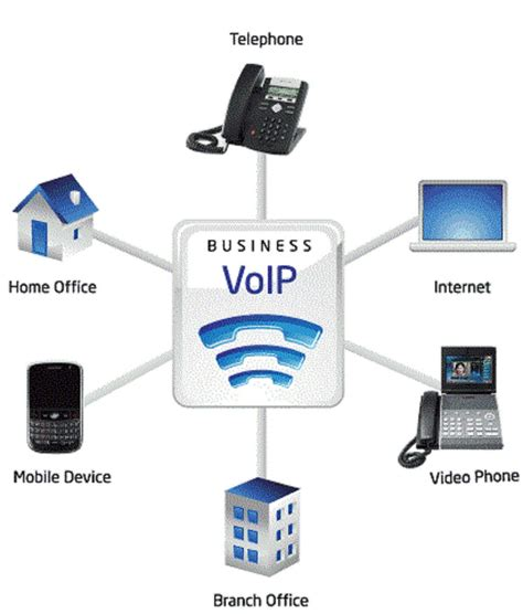 mobile voip for pc telephony voip missing link communications