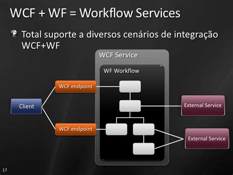 wcf workflow service aab304 windows workflow foundation wcamb