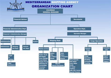 ship organizational chart cargo freight company chart pictures to pin on pinterest