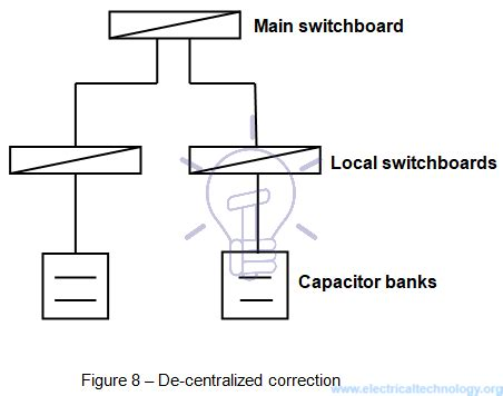 capacitor banks meaning capacitor bank definition 28 images define power factor what are ways to improve power