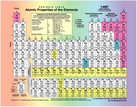 printable periodic table of elements with names pdf