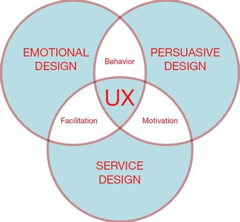 ux pattern definition challenge define user experience design shelly oh medium