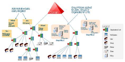 active directory structure diagram active directory domain services diagram