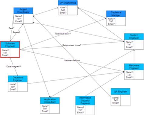 interrelationship diagram management and planningtools
