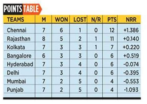 Ipl T20 Points Table by 2015 April 29th Ipl Points Table Hyderabad Junction