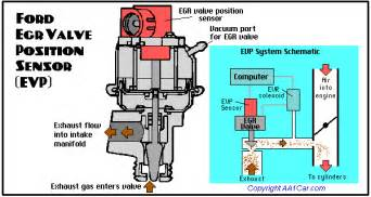 Exhaust Gas Recirculation System Animation Mytdci Az Egr