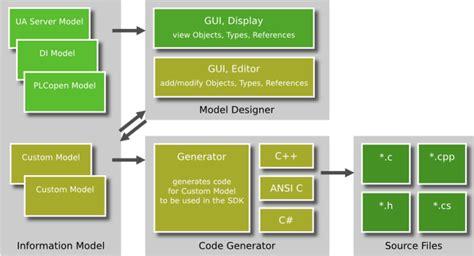 html quellcode layout uamodeler verwandelt design in quellcode unified
